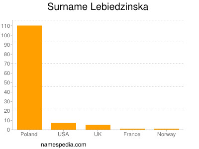 Surname Lebiedzinska