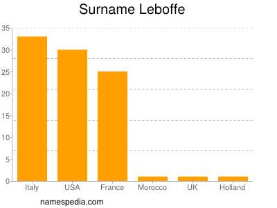 Surname Leboffe