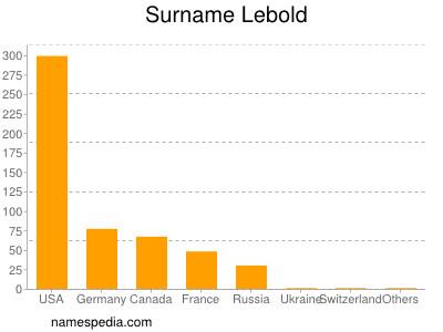 Surname Lebold