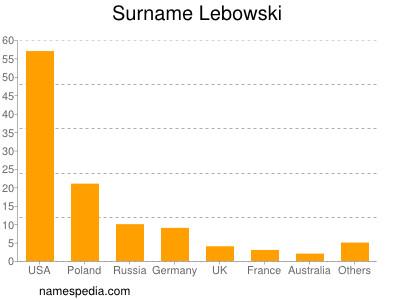 Surname Lebowski
