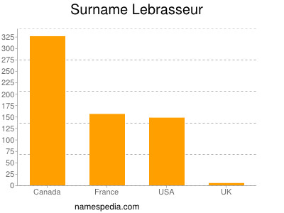 Surname Lebrasseur