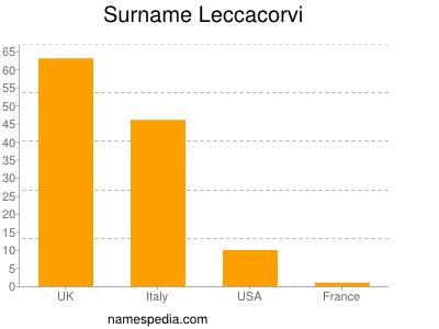 Surname Leccacorvi
