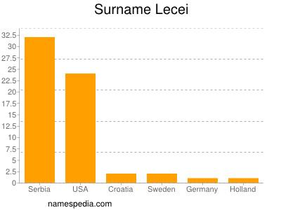 Surname Lecei
