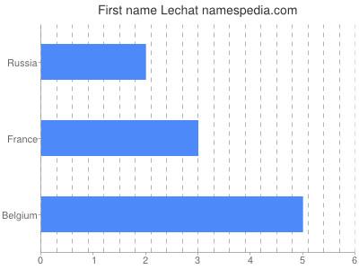 Given name Lechat