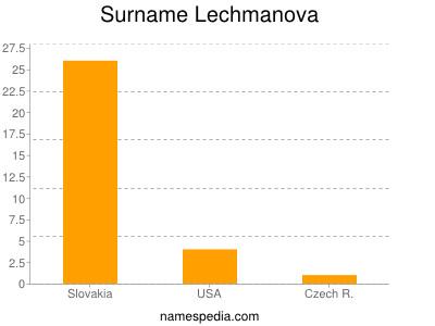 Surname Lechmanova