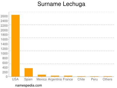 Surname Lechuga