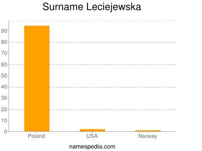 Surname Leciejewska