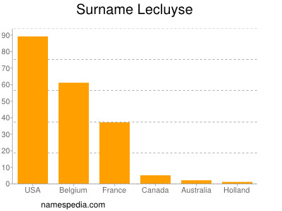Surname Lecluyse