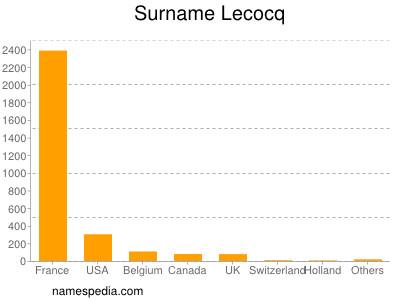 Surname Lecocq