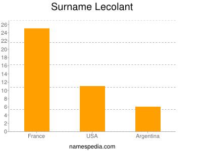 Surname Lecolant