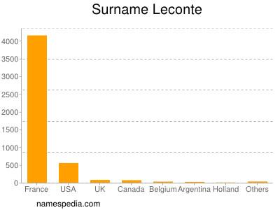 Surname Leconte
