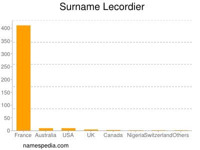 Surname Lecordier