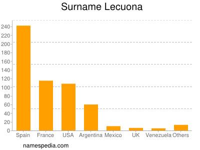 Surname Lecuona