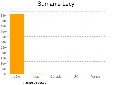 Surname Lecy