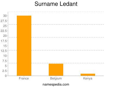 Surname Ledant