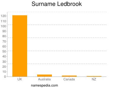 Surname Ledbrook