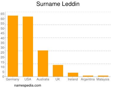 Familiennamen Leddin