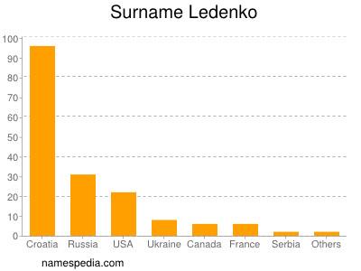 Surname Ledenko