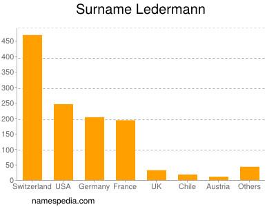 Surname Ledermann