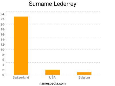 Surname Lederrey