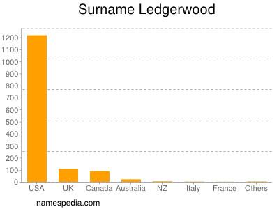 Surname Ledgerwood