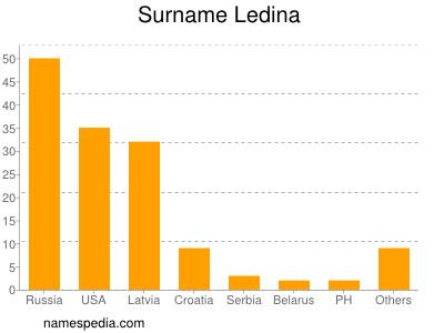 Surname Ledina