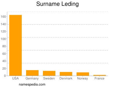 Surname Leding