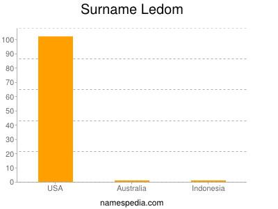 Surname Ledom