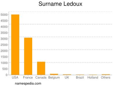 Surname Ledoux