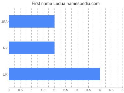 Given name Ledua