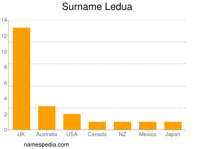 Surname Ledua