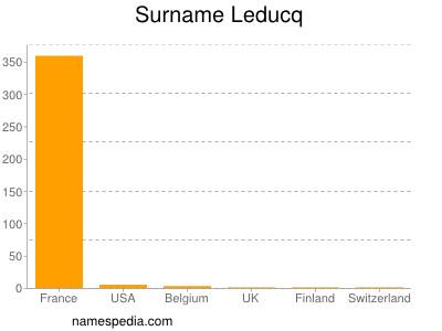 Surname Leducq