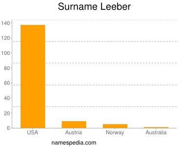 Surname Leeber