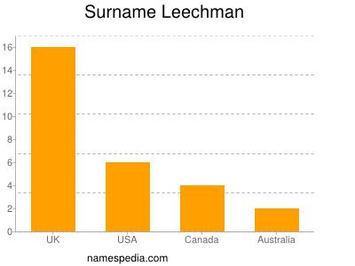 Surname Leechman