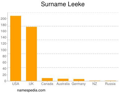 Surname Leeke