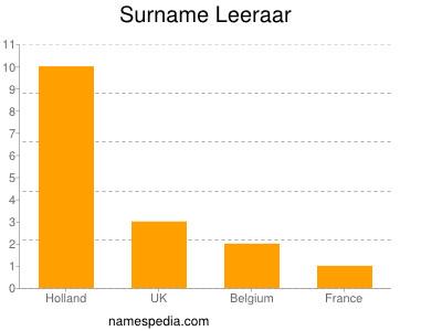 Surname Leeraar