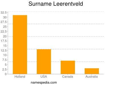 Surname Leerentveld