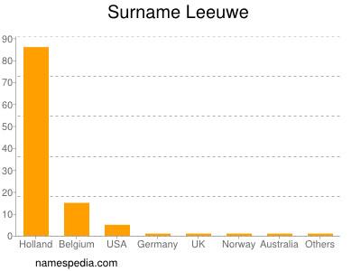 Surname Leeuwe