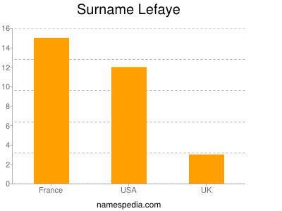 Surname Lefaye