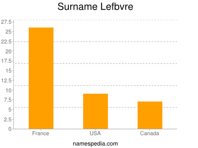 Surname Lefbvre