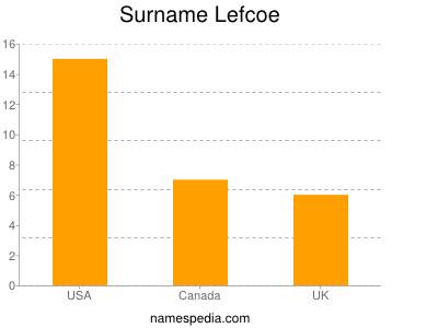 Surname Lefcoe