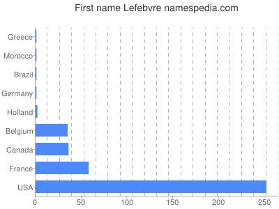 Given name Lefebvre