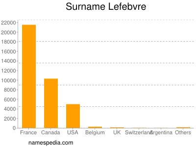 Surname Lefebvre