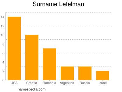 Surname Lefelman