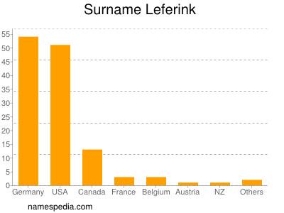 Surname Leferink