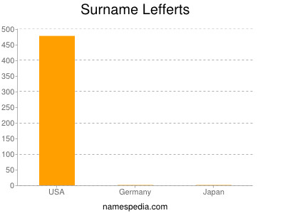 Surname Lefferts