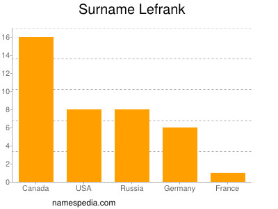 Surname Lefrank
