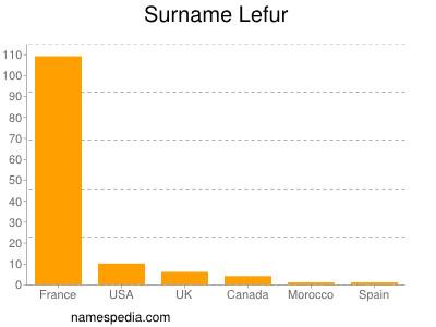 Surname Lefur