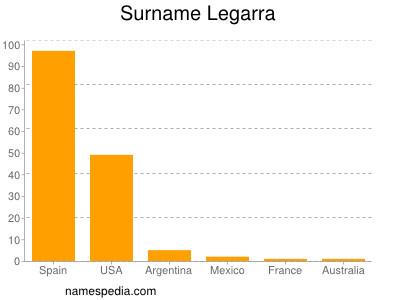 Surname Legarra