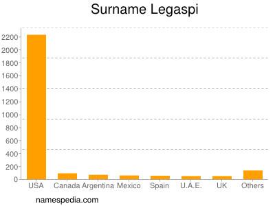 Surname Legaspi